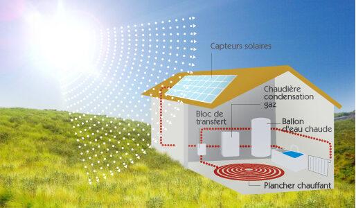 solaire SSC